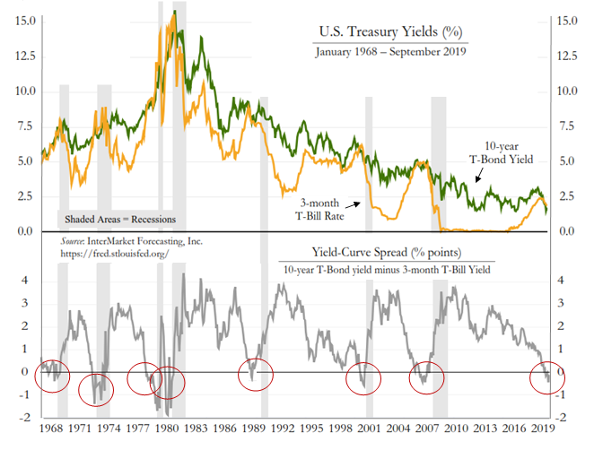 Yield Curve Inversions Don't Improve Investment Outcomes